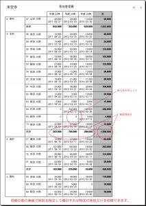 地区別・家別の入金 集計表をアップしました。(地区別入金明細→外部ファイル)